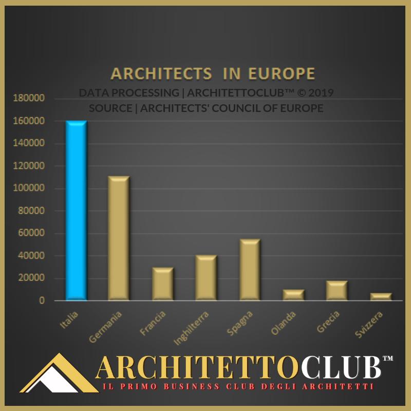 cose che Don sapere di uscire con un architetto