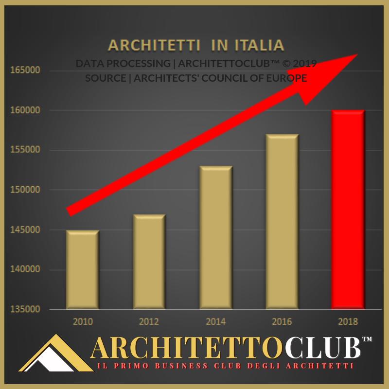 Architetti In Italia